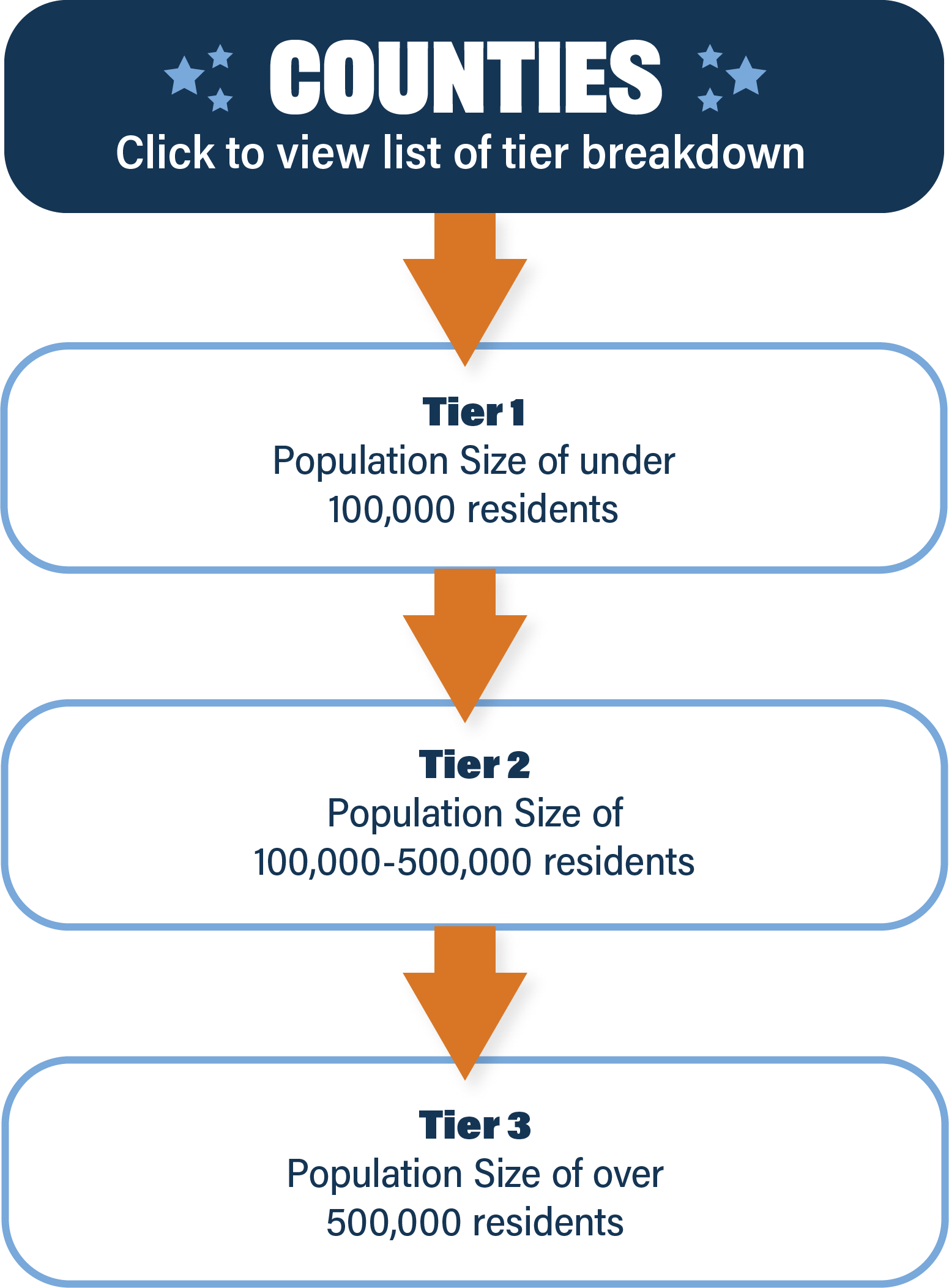 Counties: Click to view list of tier breakdownTier 1: Population Size of under 100,000 residentsTier 2: Population Size of 100,000-500,000 residentsTier 3: Population Size of over 500,000 residents