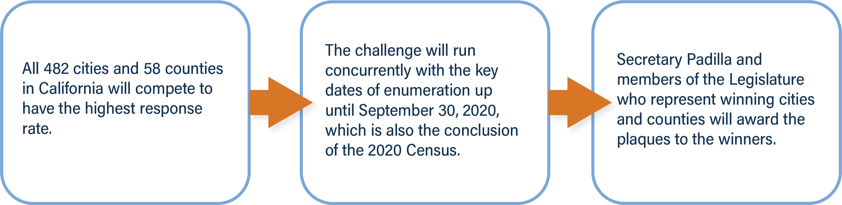 All 482 cities and 58 counties in California will compete to have the highest response rate.(Next Section) The challenge will run concurrently with the key dates of enumeration up until September 30, 2020, which is also the conclusion of the 2020 Census. (Next Section) Secretary Padilla and members of the Legislature who represent winning cities and counties will award the plaques to the winners.