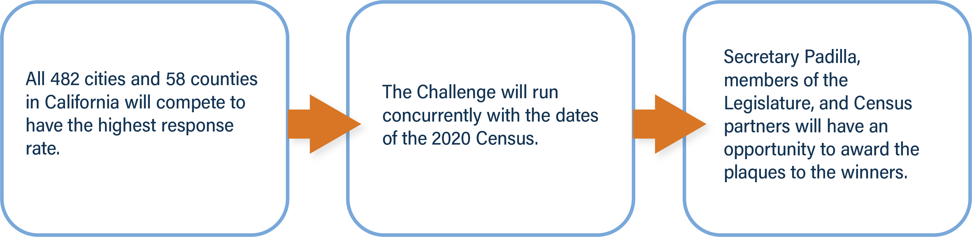 All 482 cities and 58 counties in California will compete to have the highest response rate.(Next Section) The challenge will run concurrently with the dates of the 2020 Census. (Next Section) Secretary Padilla, members of the Legislature, and Census partners will have an opportunity to award the plaques to the winners.