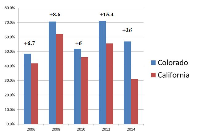 Colorado versus California Voter Turnout by % of Citizen Voting Age Population
