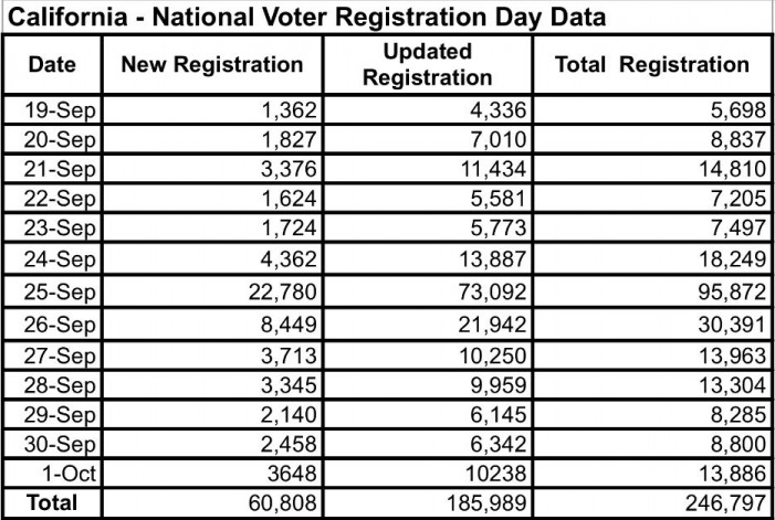 National Voter Registration Day Data 2018